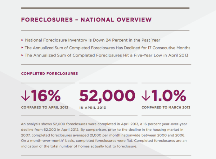 national foreclosure statistics